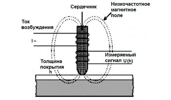 Электромагнитные толщиномеры принцип действия