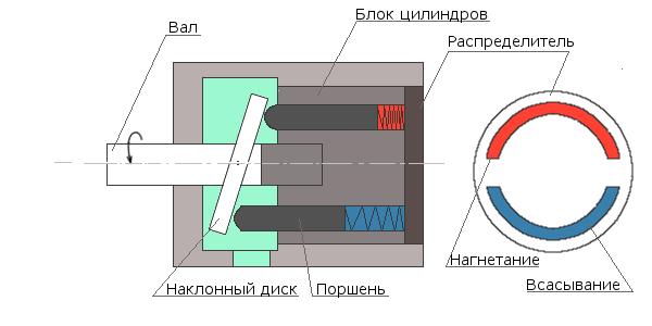 Принцип работы и устройство минимойки высокого давления