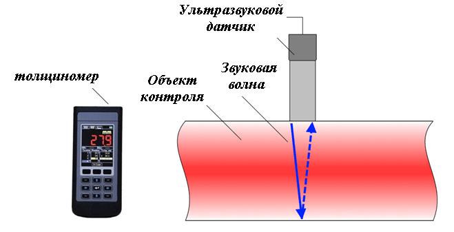 Ультразвуковой толщиномер принцип действия