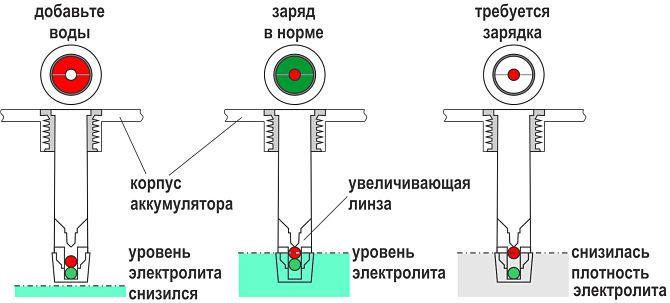 Как проверить заряд АКБ по индикатору?
