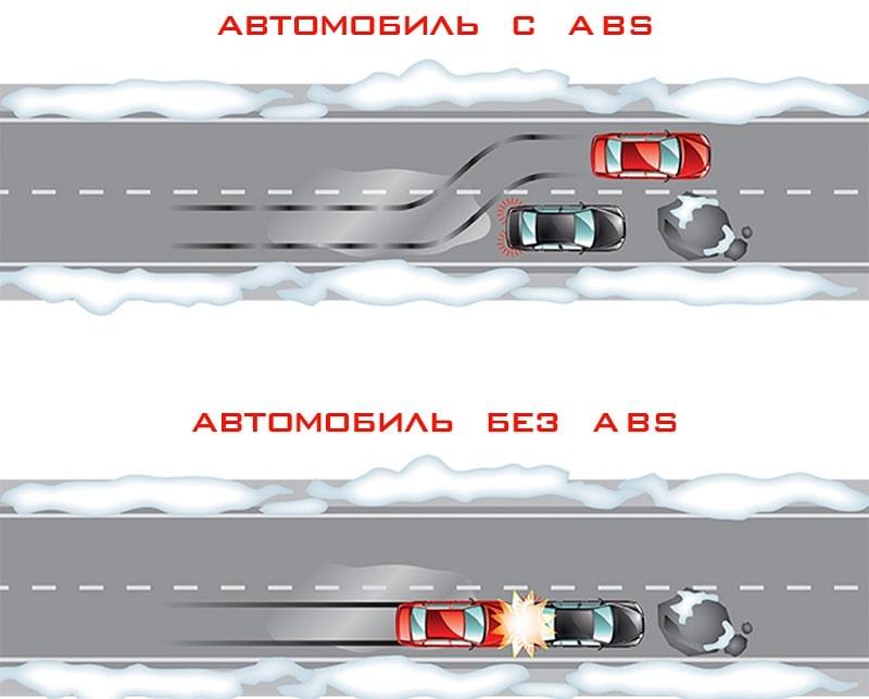 Что такое ABS (антиблокировочная система)